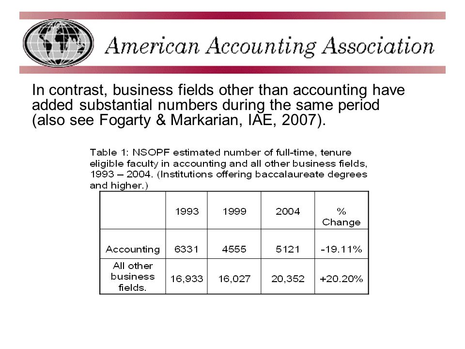 In contrast, business fields other than accounting have added substantial numbers during the same period (also see Fogarty & Markarian, IAE, 2007).