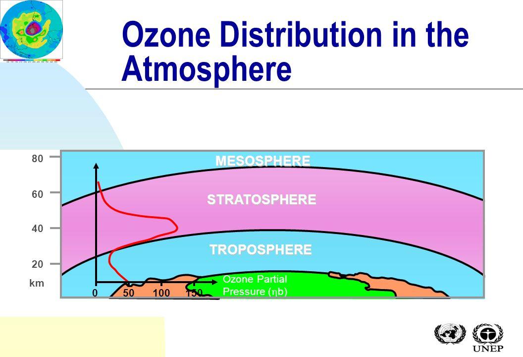 The Ozone Story Presentation Ozone Secretariat UNEP (updated July 2003)