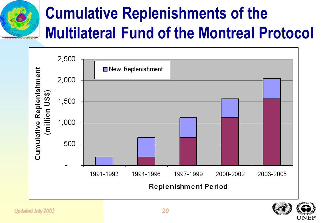19Updated July 2003 Replenishments of the Multilateral Fund of the Montreal Protocol since 1990 No.Years covered AmountCumulativeYear/ Venue millions US$ 1*1991-1993200 1991/Nairobi 21994-19964556551993/Bangkok 31997-19994661,1211996/Costa Rica 42000-20024401,5611999/Beijing 52003-20054742,0352002/Rome * In 1990, the Parties in Decision II/8 established on an interim basis a fund of US$160,000,000 which was increased in 1991 to US$200,000,000