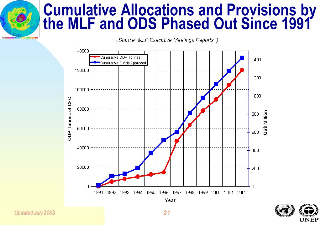 20Updated July 2003 Cumulative Replenishments of the Multilateral Fund of the Montreal Protocol