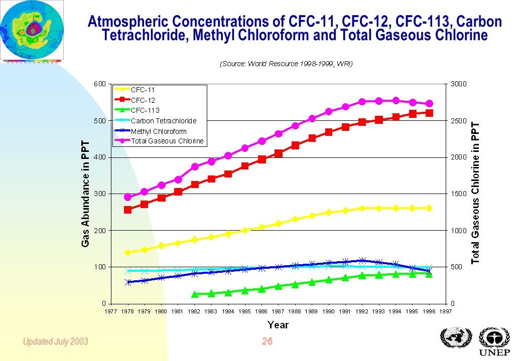 25Updated July 2003 Achievements n Global Production of CFCs and Halons fell by over one million tonnes (by 89%) between 1986 and 2000. n Global Consu