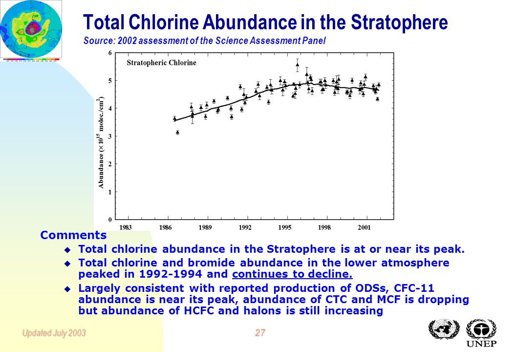 26Updated July 2003 Atmospheric Concentrations of CFC-11, CFC-12, CFC-113, Carbon Tetrachloride, Methyl Chloroform and Total Gaseous Chlorine