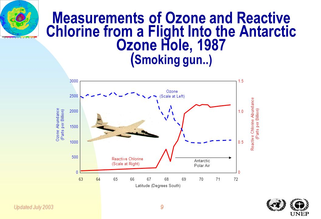 8Updated July 2003 Scientific Activity on Ozone 1971: CFCs measured in the atmosphere.