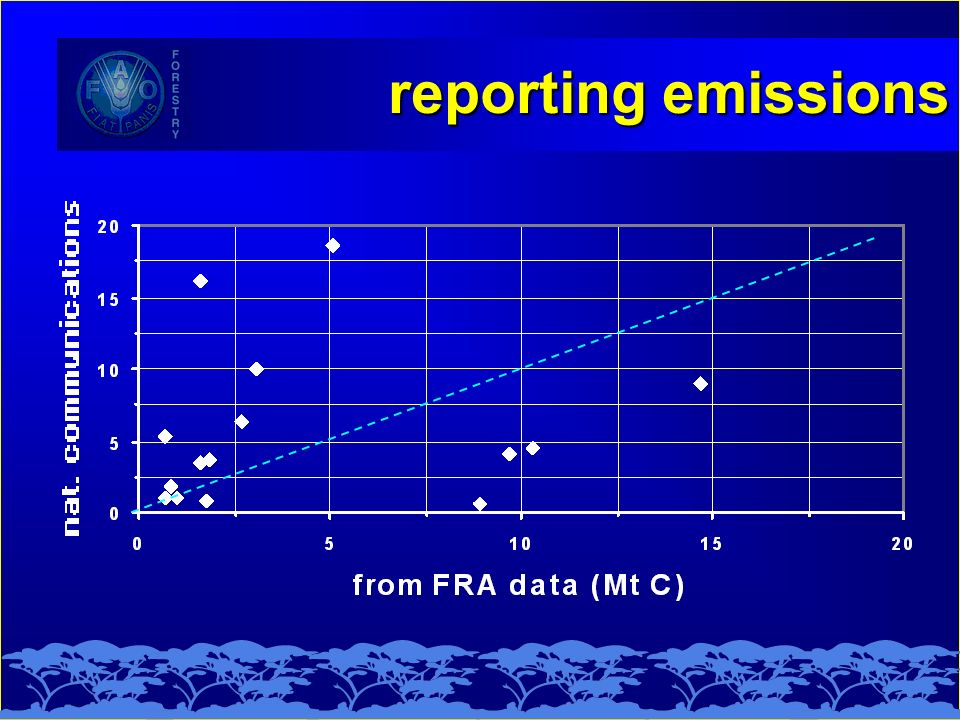 reporting emissions