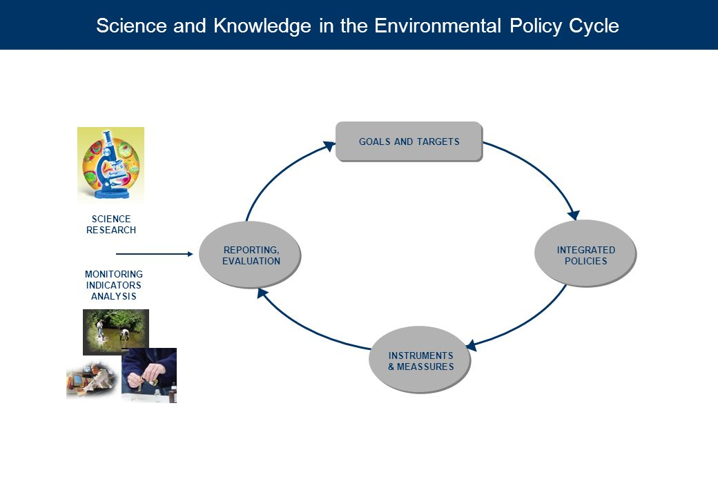 Science and Knowledge in the Environmental Policy Cycle SCIENCE RESEARCH REPORTING, EVALUATION GOALS AND TARGETS INTEGRATED POLICIES MONITORING INDICA