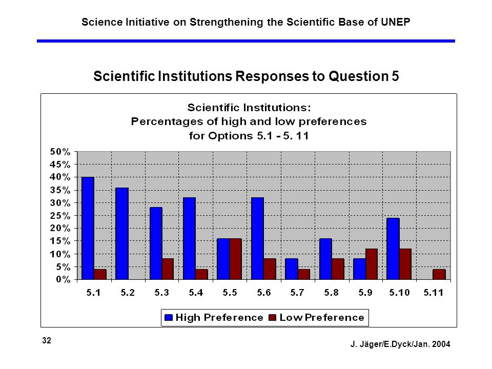 J. Jäger/E.Dyck/Jan. 2004 32 Science Initiative on Strengthening the Scientific Base of UNEP Scientific Institutions Responses to Question 5