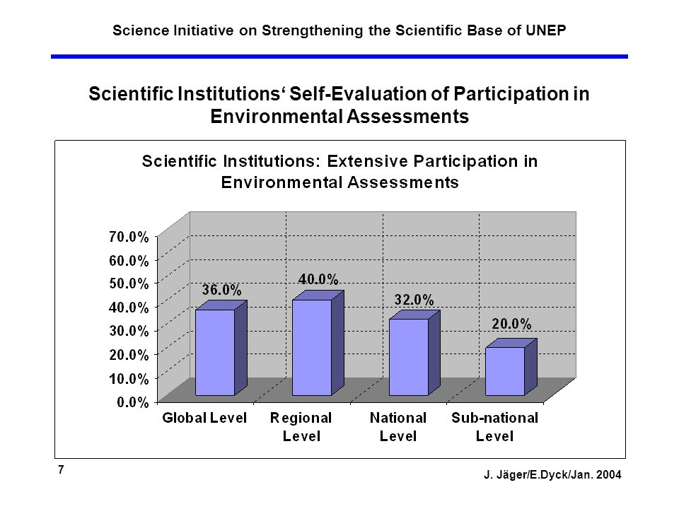 J. Jäger/E.Dyck/Jan. 2004 7 Science Initiative on Strengthening the Scientific Base of UNEP Scientific Institutions Self-Evaluation of Participation i