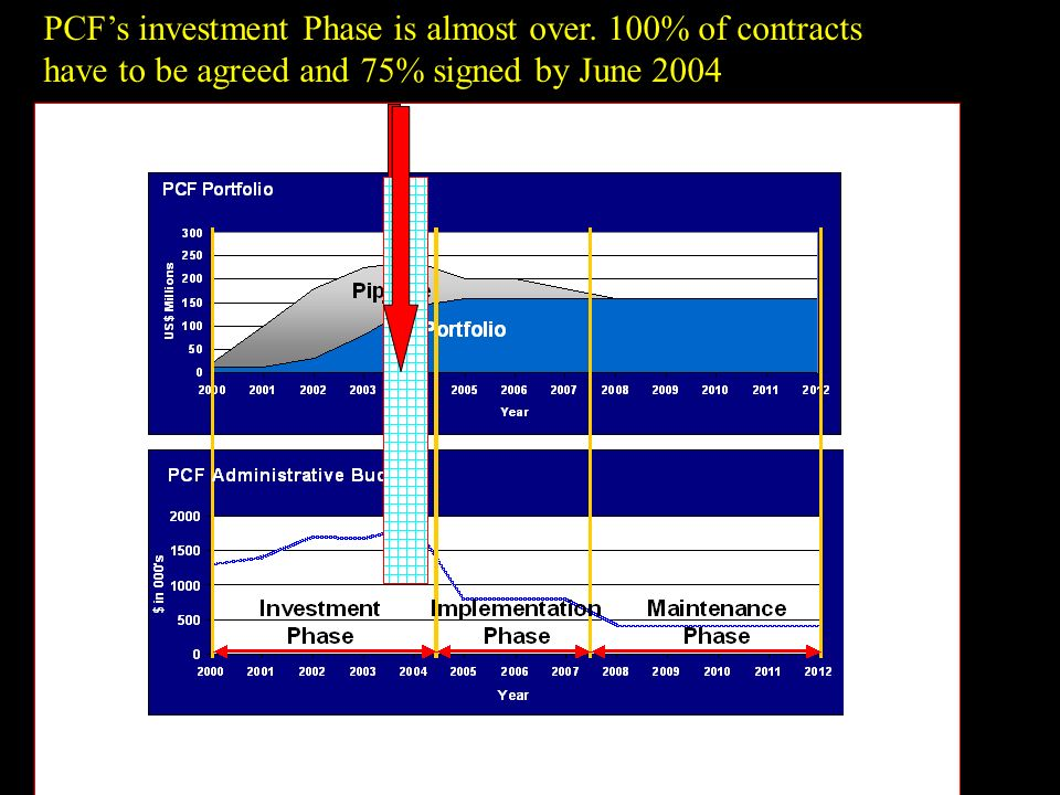 PCFs investment Phase is almost over.