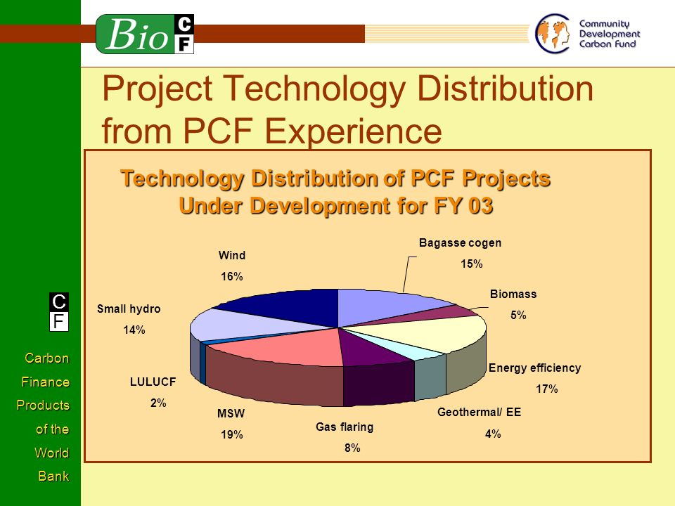 C F Carbon Finance Products of the World Bank Project Technology Distribution from PCF Experience Technology Distribution of PCF Projects Under Development for FY 03 Bagasse cogen 15% Biomass 5% Energy efficiency 17% MSW 19% LULUCF 2% Small hydro 14% Wind 16% Geothermal/ EE 4% Gas flaring 8%