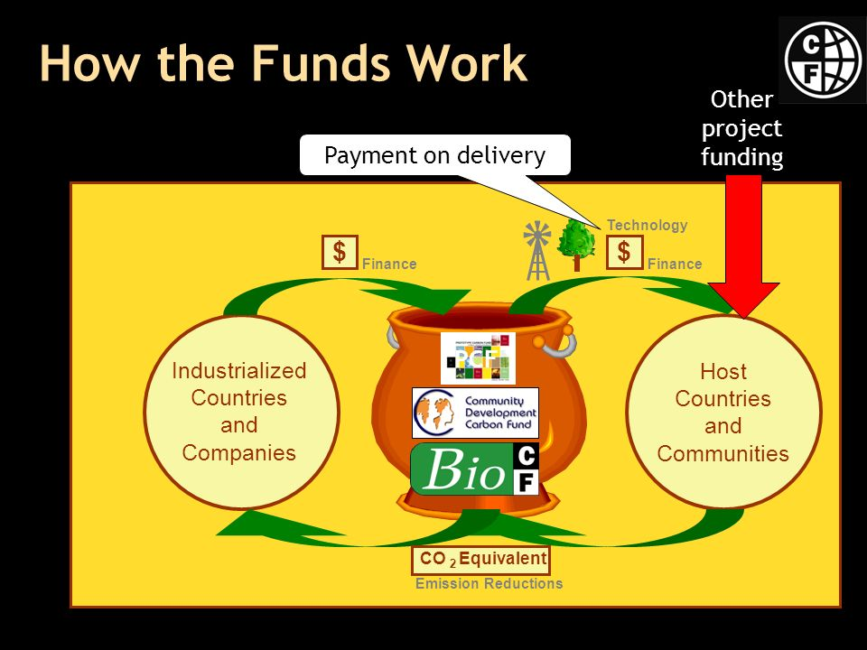 How the Funds Work Industrialized Countries and Companies Host Countries and Communities $ Finance $ Technology Finance CO Equivalent 2 Emission Reductions PCF Other project funding Payment on delivery