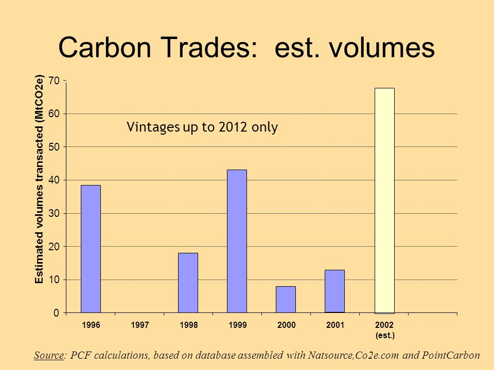 Source: PCF calculations, based on database assembled with Natsource,Co2e.com and PointCarbon 0 10 20 30 40 50 60 70 1996199719981999200020012002 (est.) Estimated volumes transacted (MtCO2e) Vintages up to 2012 only Carbon Trades: est.