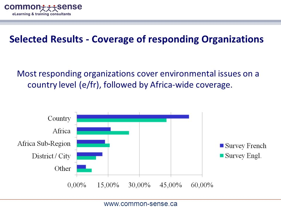 www.common-sense.ca Selected Results - Coverage of responding Organizations Most responding organizations cover environmental issues on a country level (e/fr), followed by Africa-wide coverage.