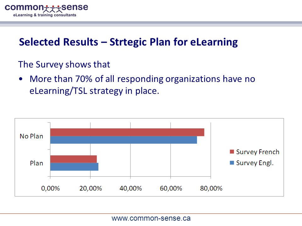 www.common-sense.ca Selected Results – Strtegic Plan for eLearning The Survey shows that More than 70% of all responding organizations have no eLearning/TSL strategy in place.