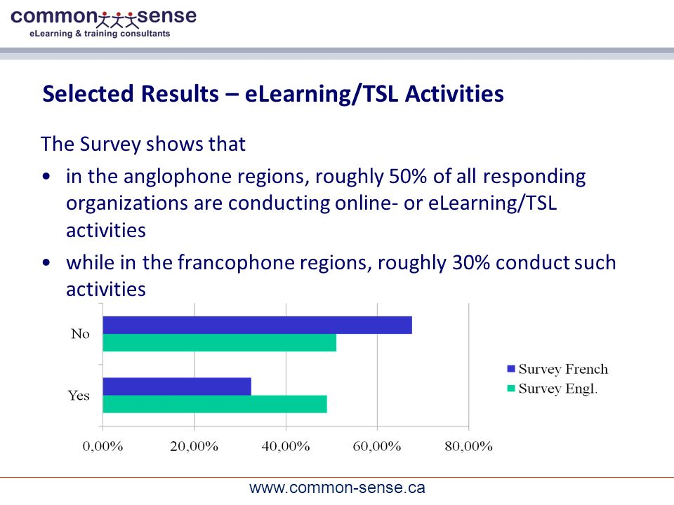 www.common-sense.ca Selected Results – eLearning/TSL Activities The Survey shows that in the anglophone regions, roughly 50% of all responding organizations are conducting online- or eLearning/TSL activities while in the francophone regions, roughly 30% conduct such activities