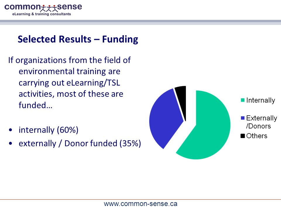 www.common-sense.ca Selected Results – Funding If organizations from the field of environmental training are carrying out eLearning/TSL activities, most of these are funded… internally (60%) externally / Donor funded (35%)