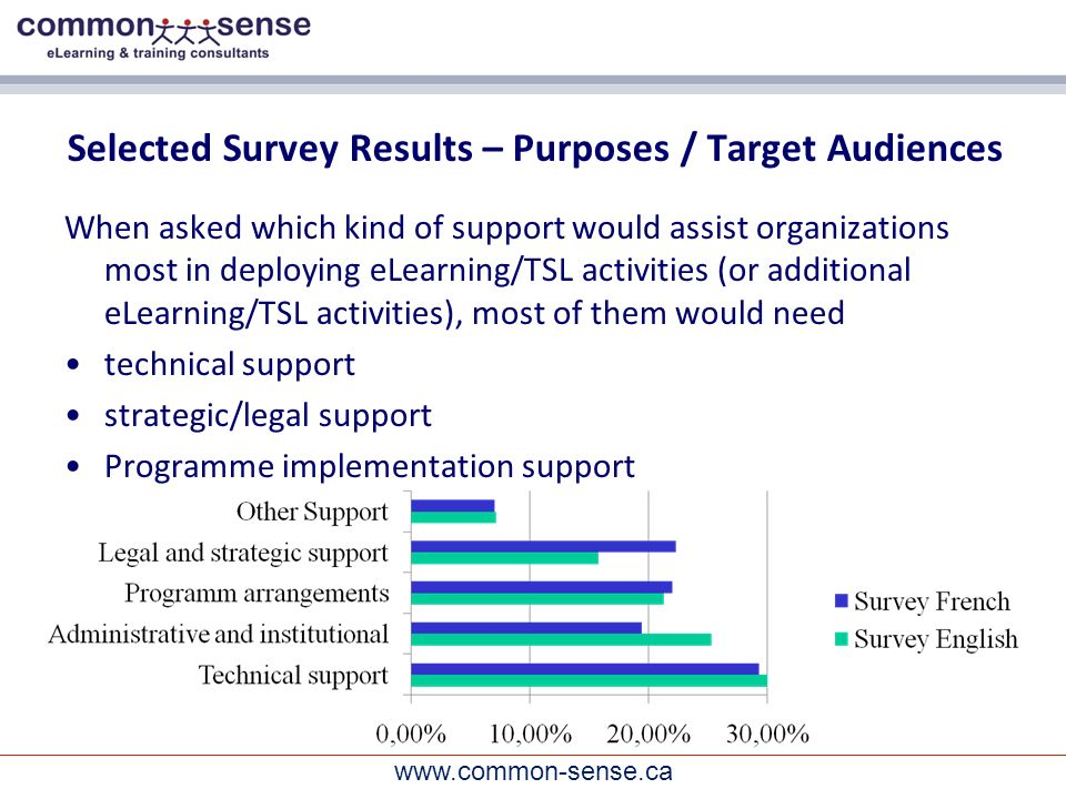 www.common-sense.ca Selected Survey Results – Purposes / Target Audiences When asked which kind of support would assist organizations most in deploying eLearning/TSL activities (or additional eLearning/TSL activities), most of them would need technical support strategic/legal support Programme implementation support