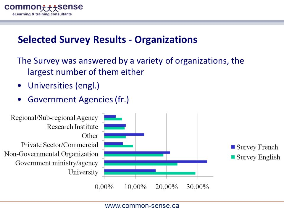 www.common-sense.ca Selected Survey Results - Organizations The Survey was answered by a variety of organizations, the largest number of them either Universities (engl.) Government Agencies (fr.)