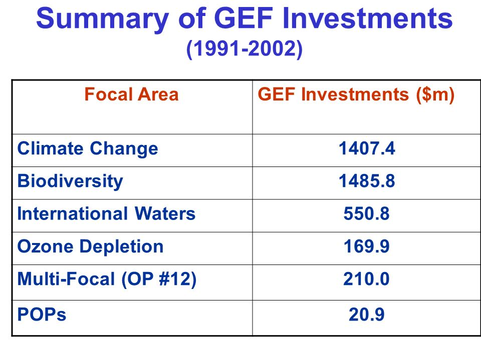 Summary of GEF Investments (1991-2002) Focal AreaGEF Investments ($m) Climate Change1407.4 Biodiversity1485.8 International Waters550.8 Ozone Depletion169.9 Multi-Focal (OP #12)210.0 POPs20.9