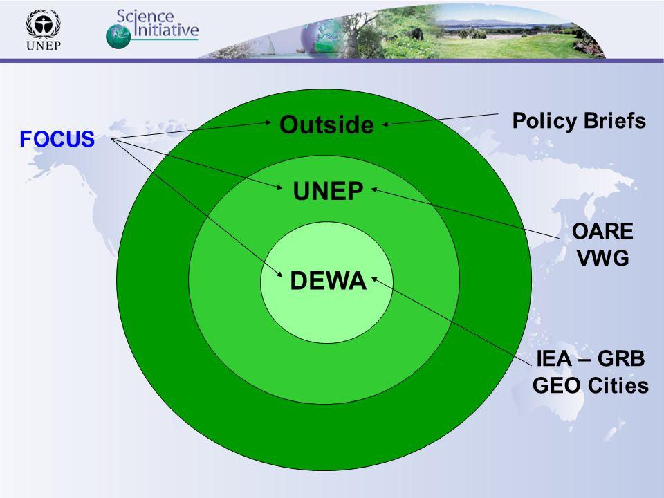 DEWA UNEP Outside FOCUS IEA – GRB GEO Cities OARE VWG Policy Briefs