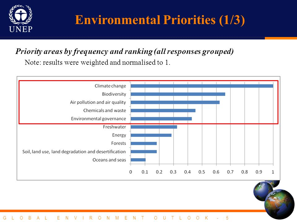 G L O B A L E N V I R O N M E N T O U T L O O K - 5 Environmental Priorities (1/3) Priority areas by frequency and ranking (all responses grouped) Not