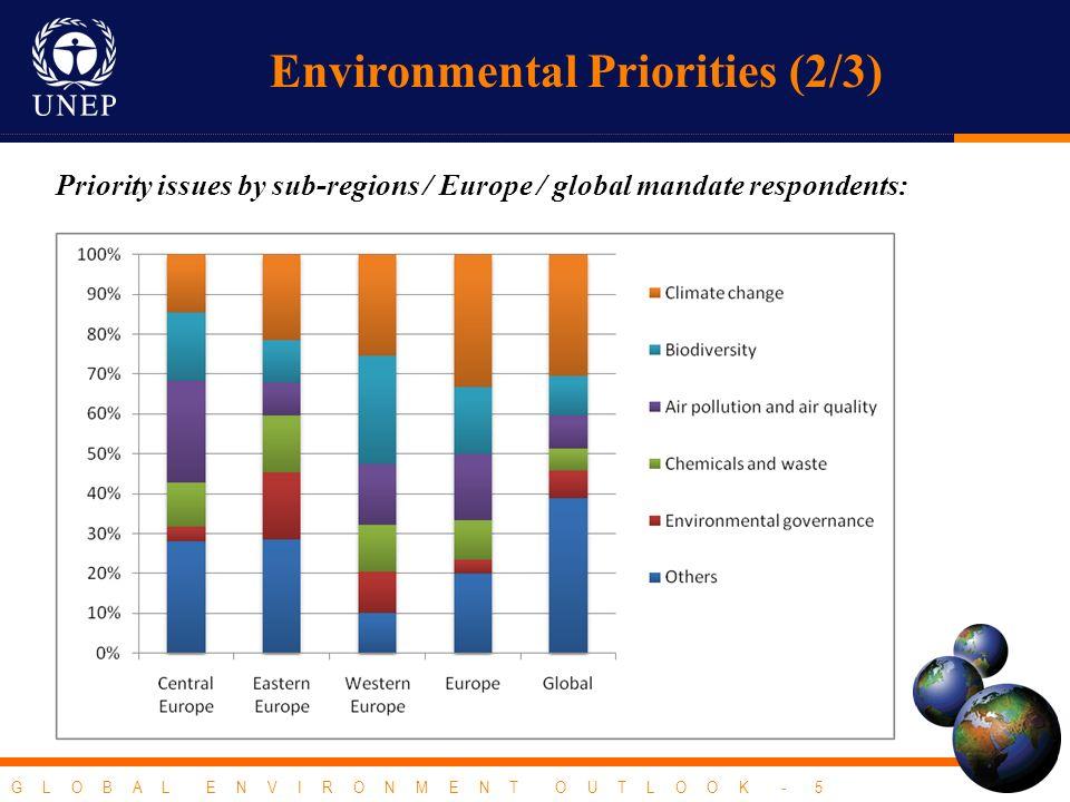 G L O B A L E N V I R O N M E N T O U T L O O K - 5 Priority issues by sub-regions / Europe / global mandate respondents: Environmental Priorities (2/3)
