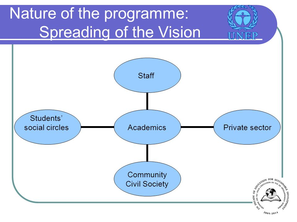 Nature of the programme: Spreading of the Vision AcademicsStaff Private sector Community Civil Society Students social circles