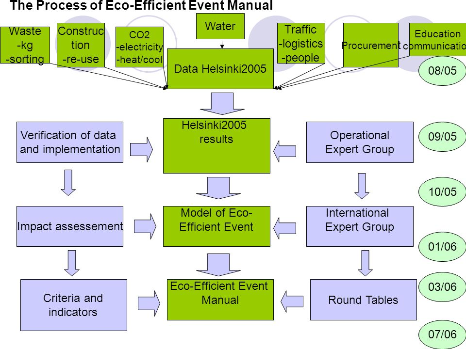 Data Helsinki2005 Helsinki2005 results Impact assessement International Expert Group Verification of data and implementation Operational Expert Group Model of Eco- Efficient Event Eco-Efficient Event Manual 08/05 09/05 10/05 01/06 03/06 07/06 Criteria and indicators Round Tables Waste -kg -sorting Construc tion -re-use CO2 -electricity -heat/cool Traffic -logistics -people Procuremen t Education communication Water The Process of Eco-Efficient Event Manual