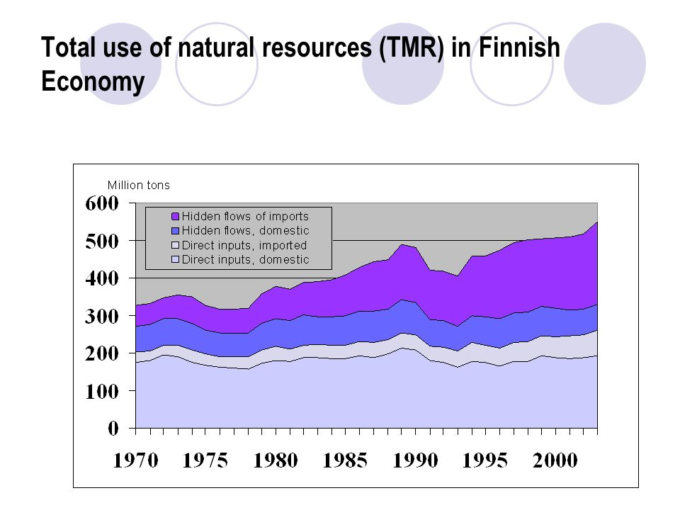 Total use of natural resources (TMR) in Finnish Economy