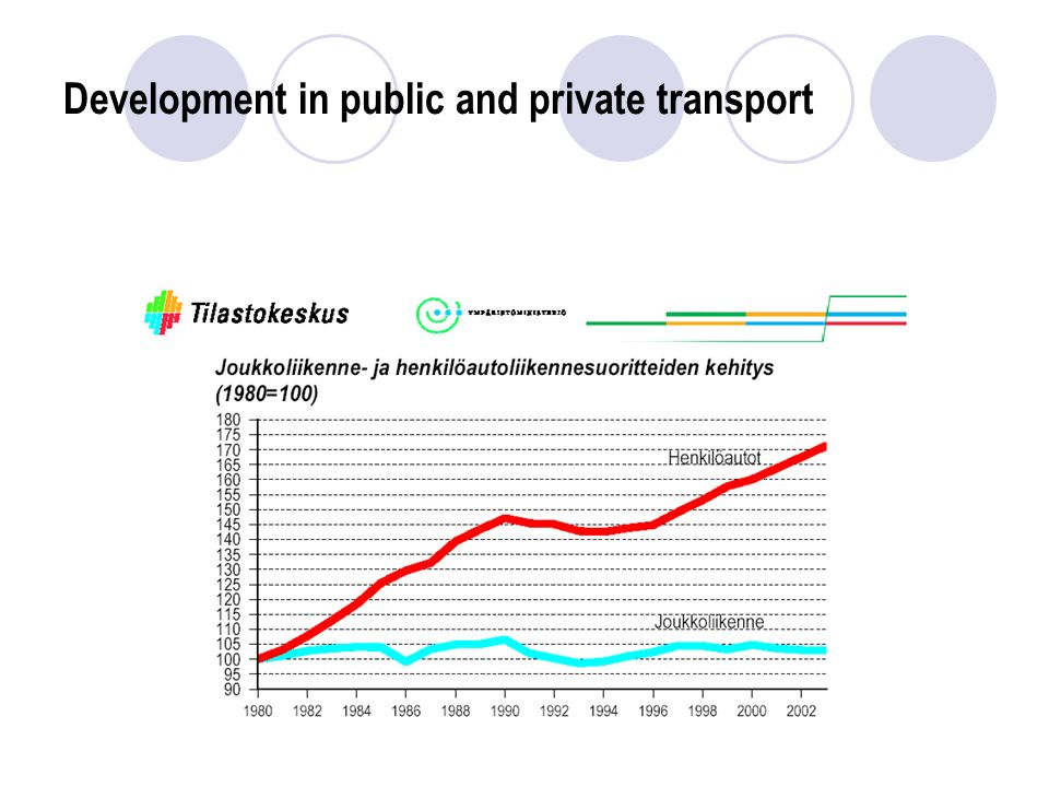 Development in public and private transport