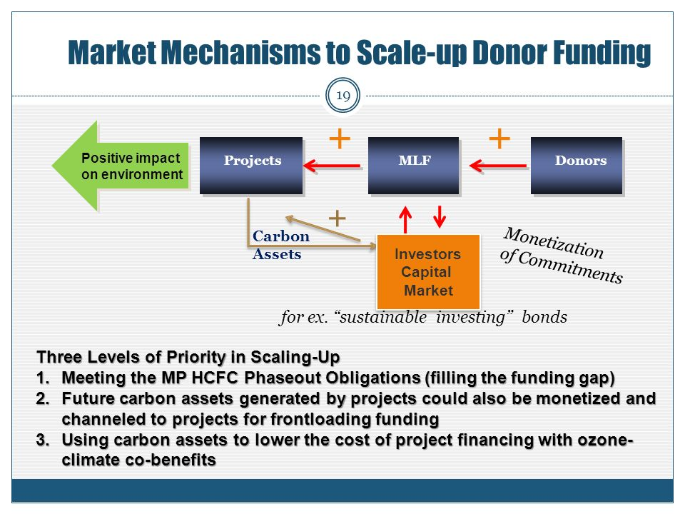 Market Mechanisms to Scale-up Donor Funding + Carbon Assets Investors Capital Market Investors Capital Market ++ Positive impact on environment Positive impact on environment DonorsMLFProjects for ex.