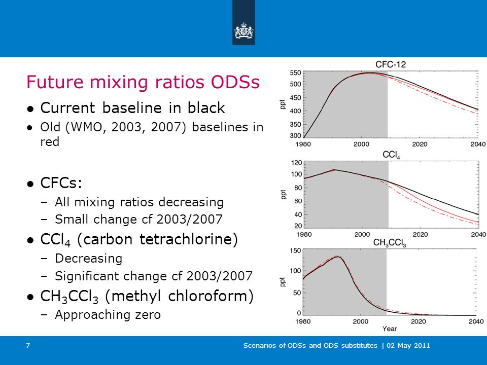 Scenarios of ODSs and ODS substitutes | 02 May 2011 8 Future mixing ratios ODSs HCFCs: –Increasing use in developing countries –Increasing mixing ratios –Changes due to accelerated phase-out of 2007 Halon 1211 decreasing Halon 1301 still increasing (slightly)