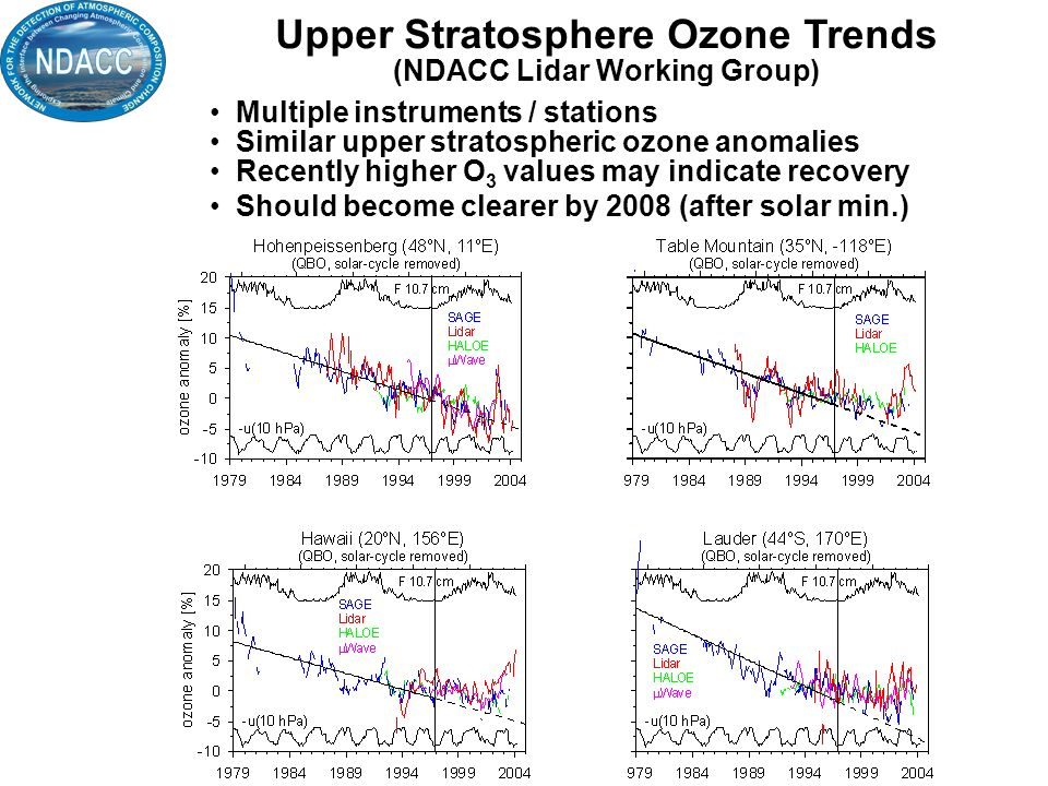Upper Stratosphere Ozone Trends (NDACC Lidar Working Group) Multiple instruments / stations Similar upper stratospheric ozone anomalies Recently higher O 3 values may indicate recovery Should become clearer by 2008 (after solar min.)