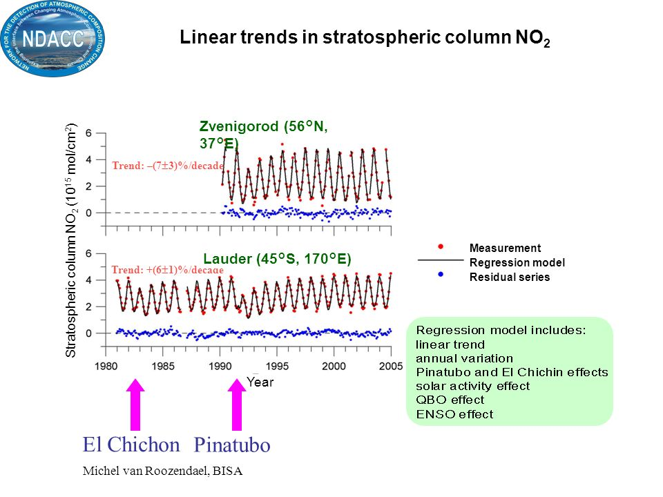 Pinatubo El Chichon Trend: –(7 3)%/decade Trend: +(6 1)%/decade Stratospheric column NO 2 (10 15 mol/cm 2 ) Year Zvenigorod (56°N, 37°E) Lauder (45°S, 170°E) Measurement s Regression model Residual series Linear trends in stratospheric column NO 2 Michel van Roozendael, BISA
