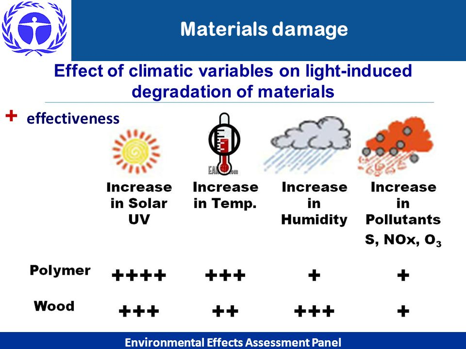Environmental Effects Assessment Panel Effect of climatic variables on light-induced degradation of materials +, effectiveness Materials damage