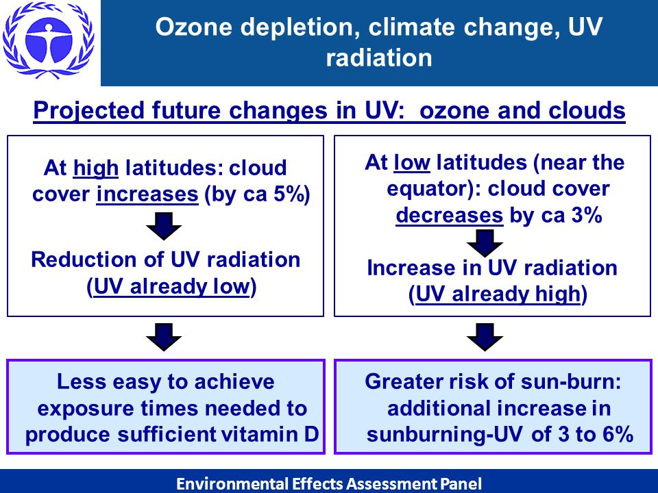 Projected future changes in UV: ozone and clouds Ozone depletion, climate change, UV radiation At high latitudes: cloud cover increases (by ca 5%) Red