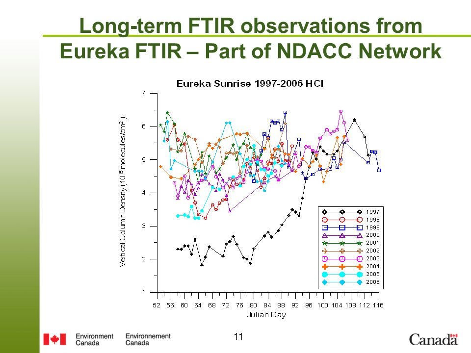 11 Long-term FTIR observations from Eureka FTIR – Part of NDACC Network