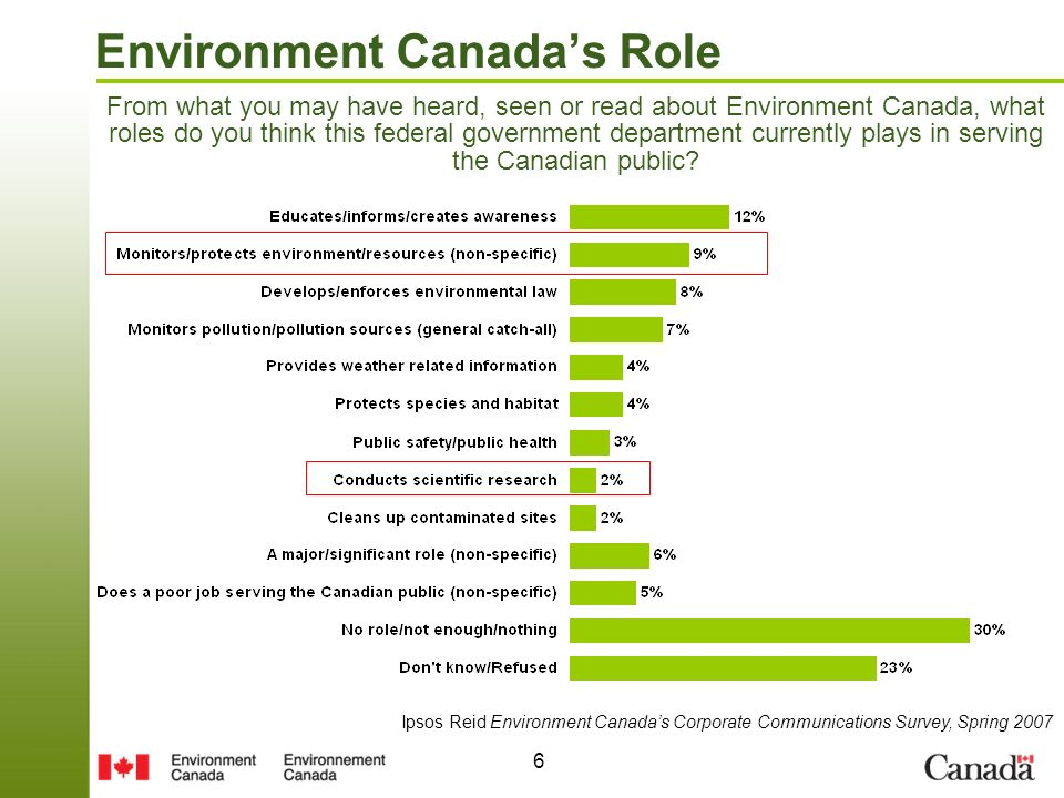 6 Environment Canadas Role From what you may have heard, seen or read about Environment Canada, what roles do you think this federal government department currently plays in serving the Canadian public.