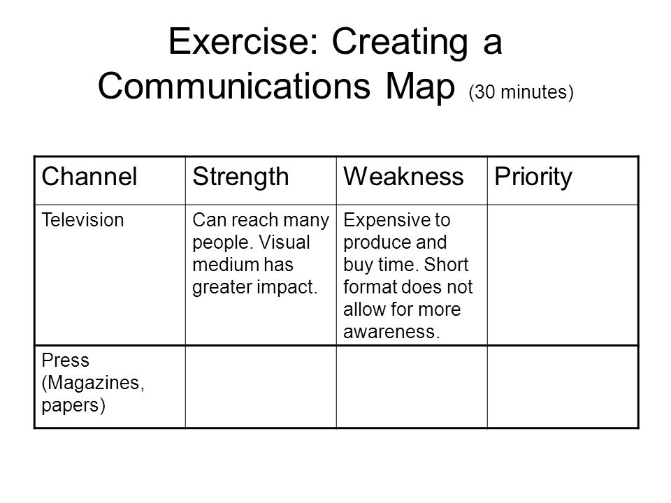 Exercise: Creating a Communications Map (30 minutes) ChannelStrengthWeaknessPriority TelevisionCan reach many people.