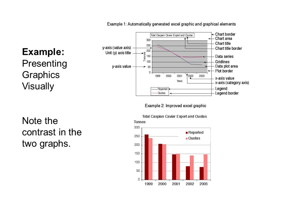 Example: Presenting Graphics Visually Note the contrast in the two graphs.