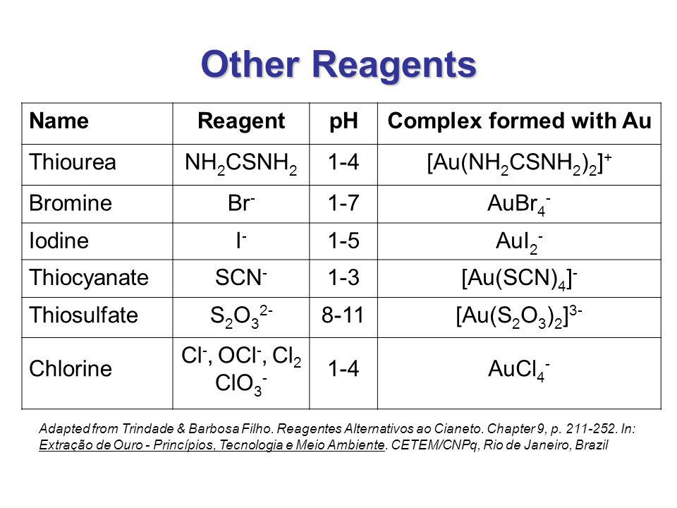 NameReagentpHComplex formed with Au ThioureaNH 2 CSNH 2 1-4[Au(NH 2 CSNH 2 ) 2 ] + BromineBr - 1-7AuBr 4 - IodineI-I- 1-5AuI 2 - ThiocyanateSCN - 1-3[