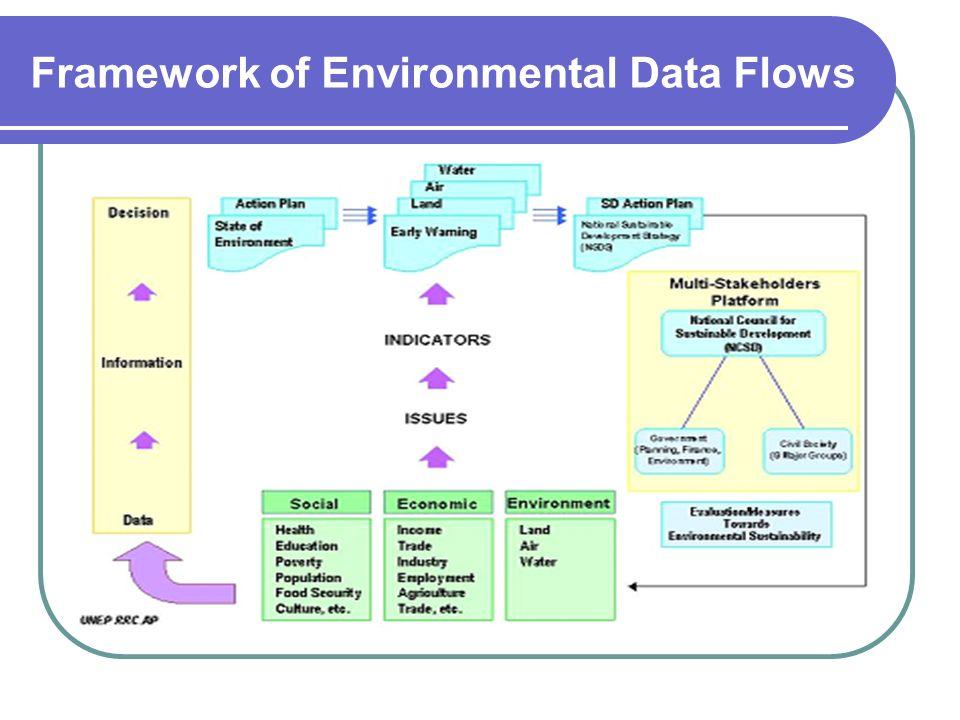 Framework of Environmental Data Flows