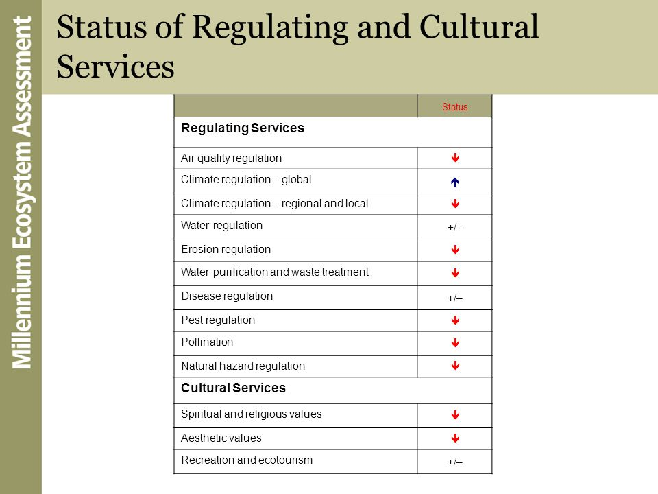 Status of Regulating and Cultural Services Status Regulating Services Air quality regulation Climate regulation – global Climate regulation – regional