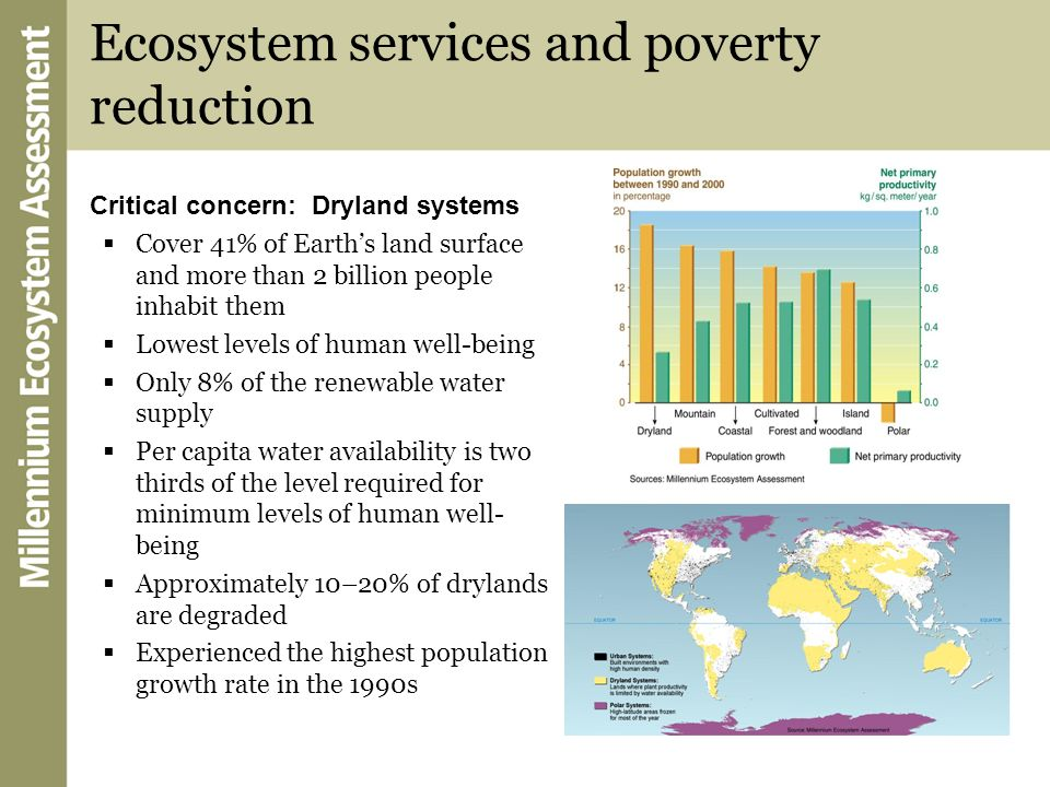 Ecosystem services and poverty reduction Critical concern: Dryland systems Cover 41% of Earths land surface and more than 2 billion people inhabit the