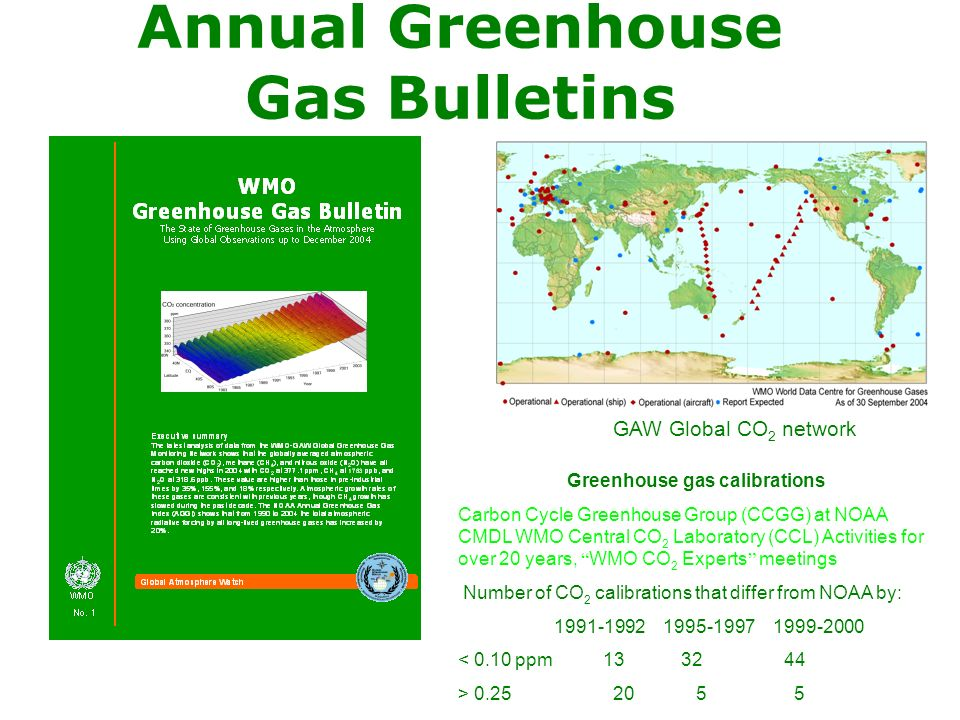 Annual Greenhouse Gas Bulletins GAW Global CO 2 network Greenhouse gas calibrations Carbon Cycle Greenhouse Group (CCGG) at NOAA CMDL WMO Central CO 2