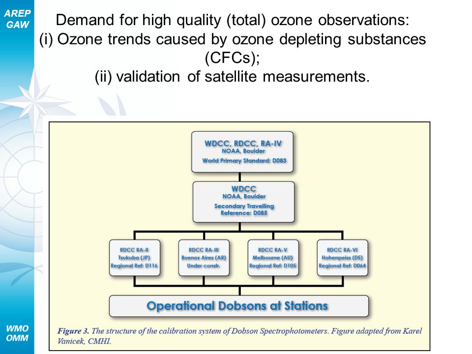 AREP GAW Demand for high quality (total) ozone observations: (i) Ozone trends caused by ozone depleting substances (CFCs); (ii) validation of satellit