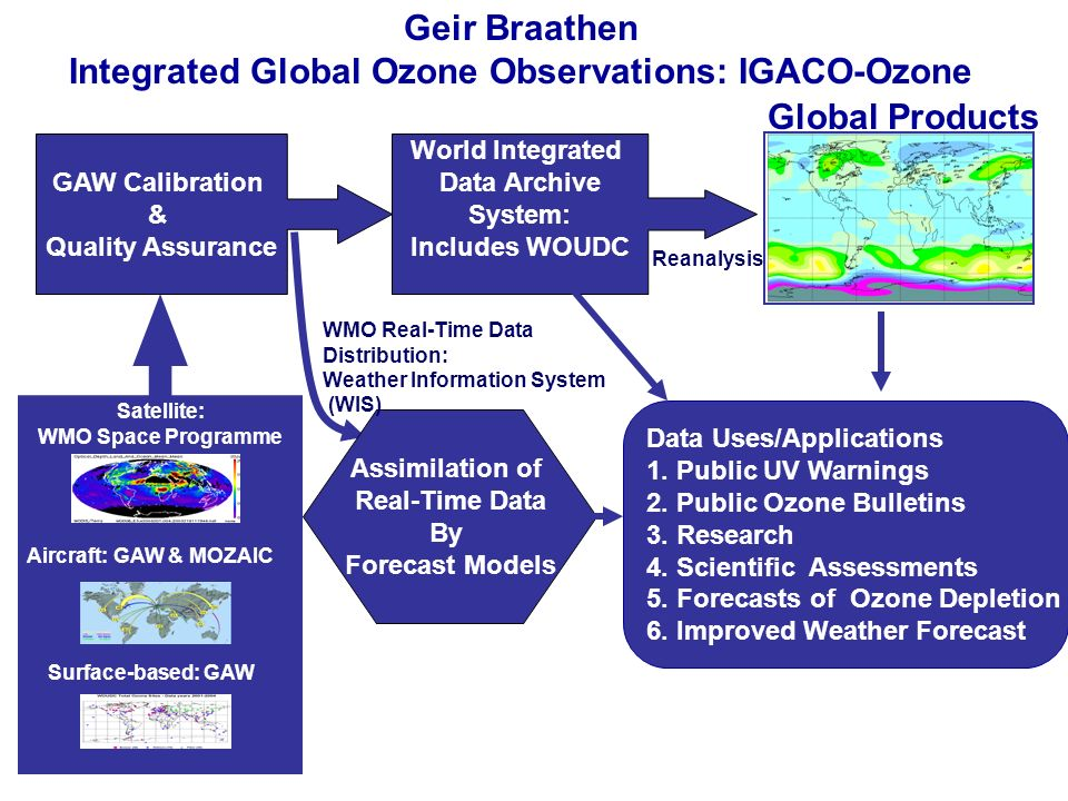 Observations: All Sources Global Products Geir Braathen Integrated Global Ozone Observations: IGACO-Ozone World Integrated Data Archive System: Includ
