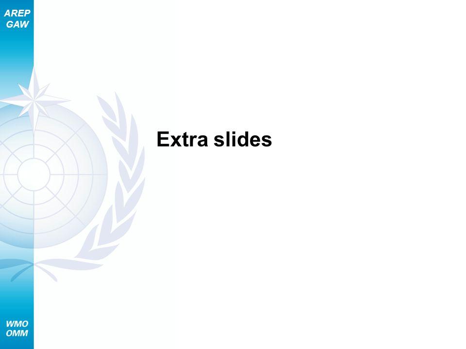 AREP GAW Extra slides