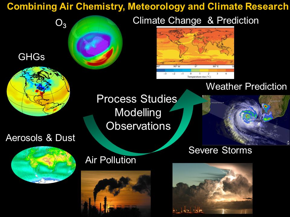 GHGs Combining Air Chemistry, Meteorology and Climate Research Aerosols & Dust Severe Storms Process Studies, Modelling Observations O3O3 Air Pollutio