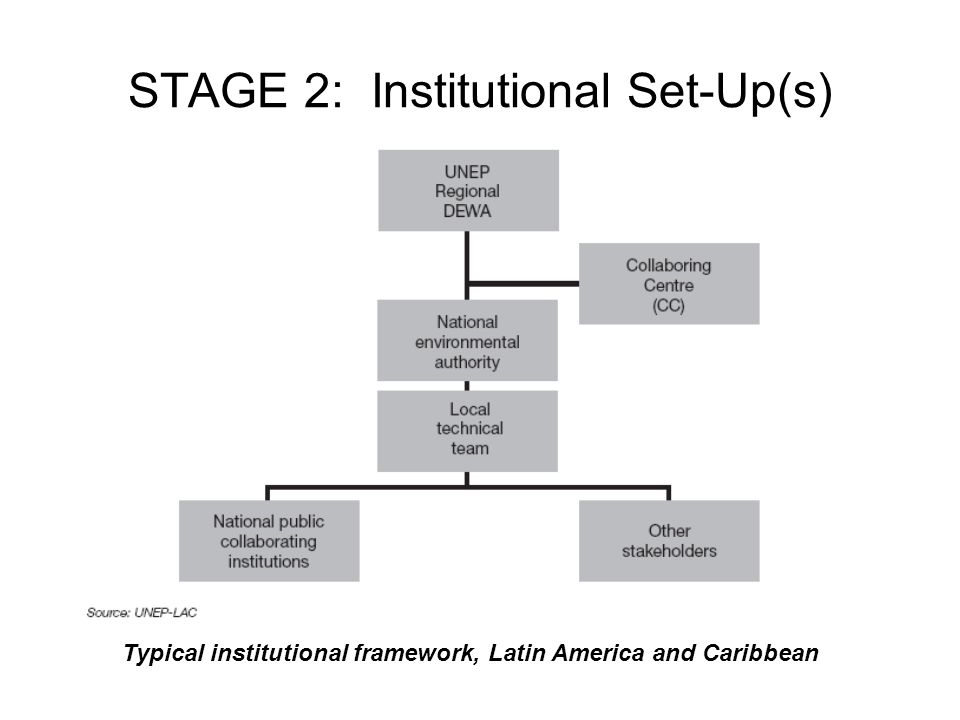 STAGE 2: Institutional Set-Up(s) Typical institutional framework, Latin America and Caribbean