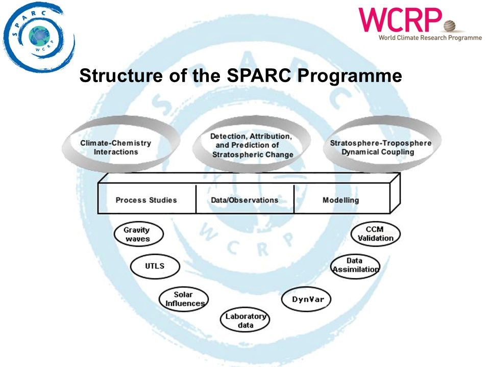 Structure of the SPARC Programme